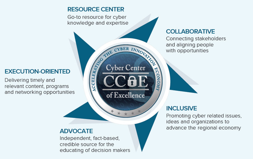 Cyber Center of Excellence About Infographic