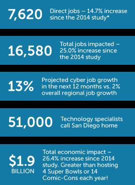San Diego's Cyber Economy