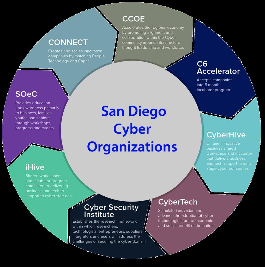 CCOE Organizations Chart