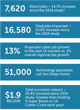 Cyber Security Job Statistics Infographic