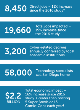 San Diego's Cyber Economy by the Numbers Infographic